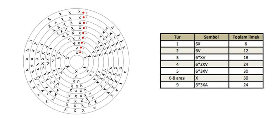 amigurumi-patternleri-nasil-okunur